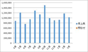 複合グラフ6