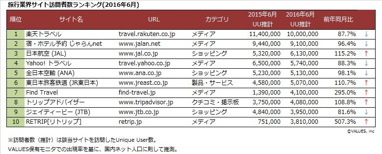 旅行業界サイト訪問者数ランキング_201606