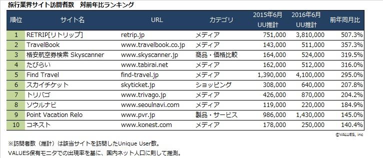 旅行業界サイト訪問者数対前年ランキング_201606